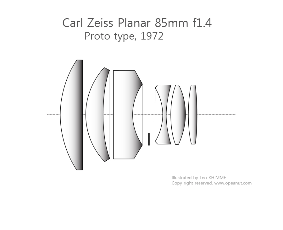 [Carl Zeiss] Planar 85mm f1.4, legenary lens for portraits