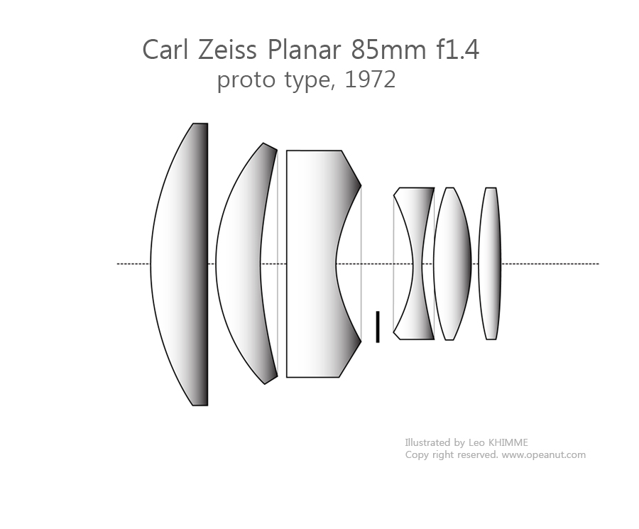 [Carl Zeiss] Planar 85mm f1.4, legenary portrait lens
